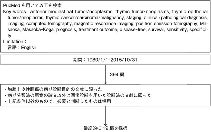 EBMの手法による肺癌診療ガイド...